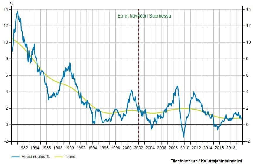 Kuva Suomen inflaatiosta vuosina 1980-2019