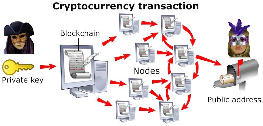 Bitcoin wallet Turvallisuus
