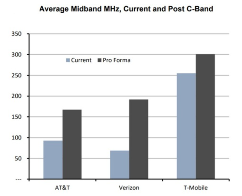 Top Three US Mobile Network Carriers Bid $78 Billion On 5G Airwave Licensing - Brand Spur