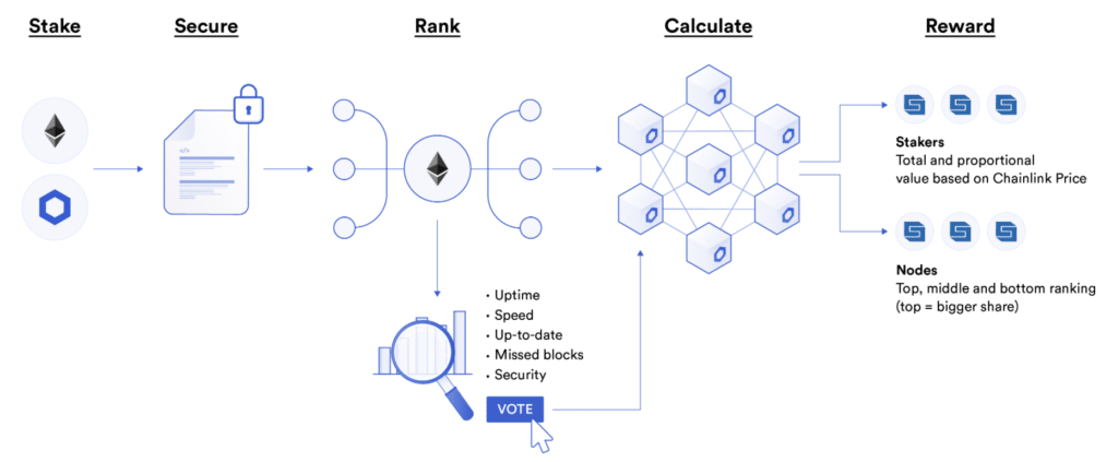 Chainlink staking