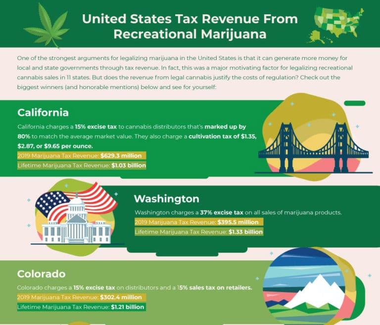 Kannabis Yhdysvalloissa