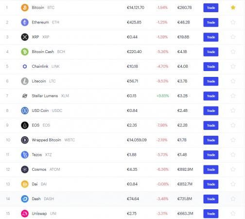 Salausvaluutat, joita voit ostaa Coinbasesta